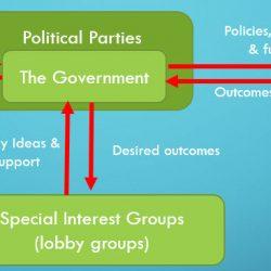 Perks for Politicians and Public Servants