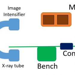 C-arm broad design for 3D x-ray model
